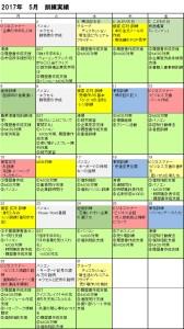【AJ南行徳】5月訓練実績
